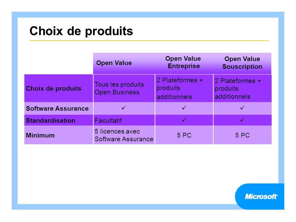 Choix de produits Open Value Entreprise Open Value Souscription Choix de produits Tous les produits Open Business 2 Plateformes + produits additionnel