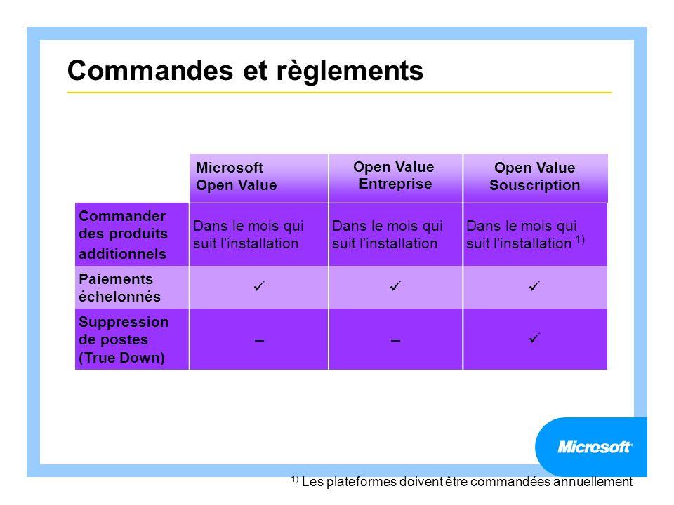 Commandes et règlements Microsoft Open Value Open Value Entreprise Open Value Souscription Commander des produits additionnels Dans le mois qui suit l