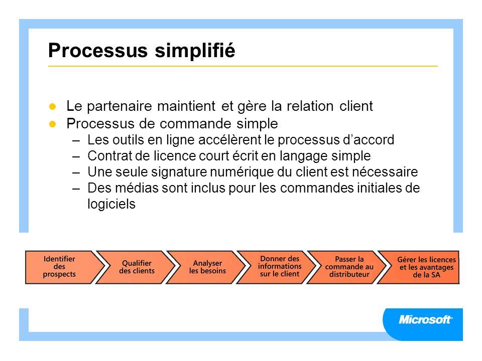 Processus simplifié Le partenaire maintient et gère la relation client Processus de commande simple –Les outils en ligne accélèrent le processus dacco