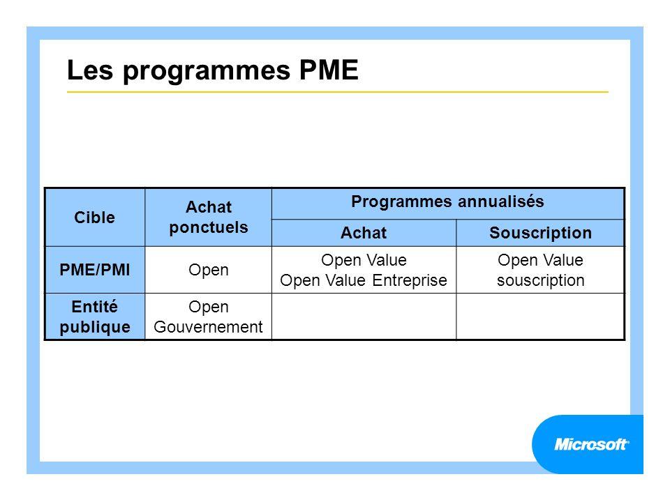 Les programmes PME Cible Achat ponctuels Programmes annualisés AchatSouscription PME/PMIOpen Open Value Open Value Entreprise Open Value souscription