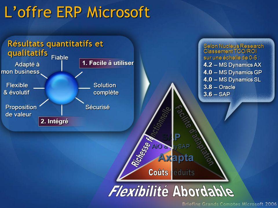 Loffre ERP Microsoft Selon Nucleus Research Classement TCO/ROI sur une échelle de 0-5 : 4.2 – MS Dynamics AX 4.0 – MS Dynamics GP 4.0 – MS Dynamics SL