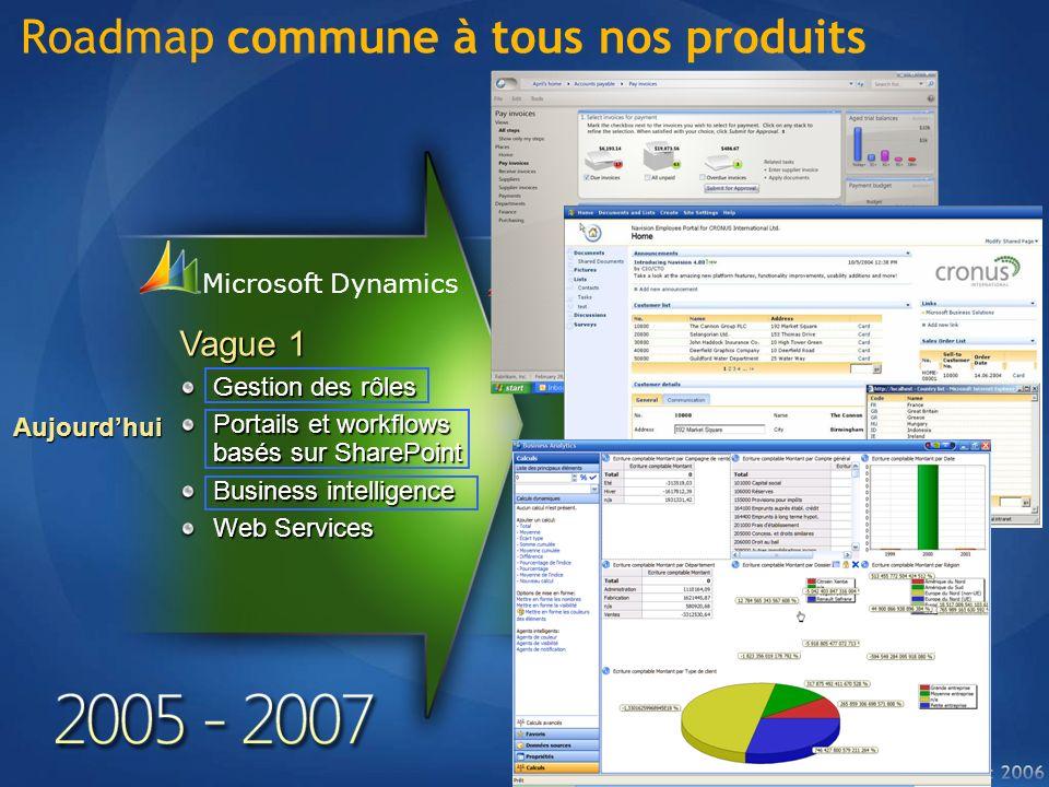 Roadmap commune à tous nos produits Microsoft Dynamics Vague 1 Gestion des rôles Portails et workflows basés sur SharePoint Business intelligence Web