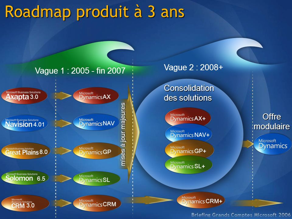 Roadmap produit à 3 ans 3.0 Vague 1 : 2005 - fin 2007 4.01 3.0 6.5 8.0 AX NAV SL CRM NAV GP Vague 2 : 2008+ Consolidation des solutions CRM+ mises à j