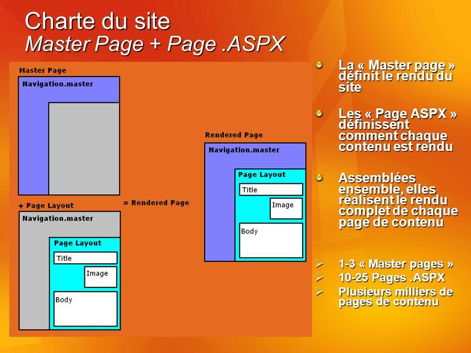 Charte du site Master Page + Page.ASPX La « Master page » définit le rendu du site Les « Page ASPX » définissent comment chaque contenu est rendu Assemblées ensemble, elles réalisent le rendu complet de chaque page de contenu 1-3 « Master pages » 1-3 « Master pages » 10-25 Pages.ASPX 10-25 Pages.ASPX Plusieurs milliers de pages de contenu Plusieurs milliers de pages de contenu