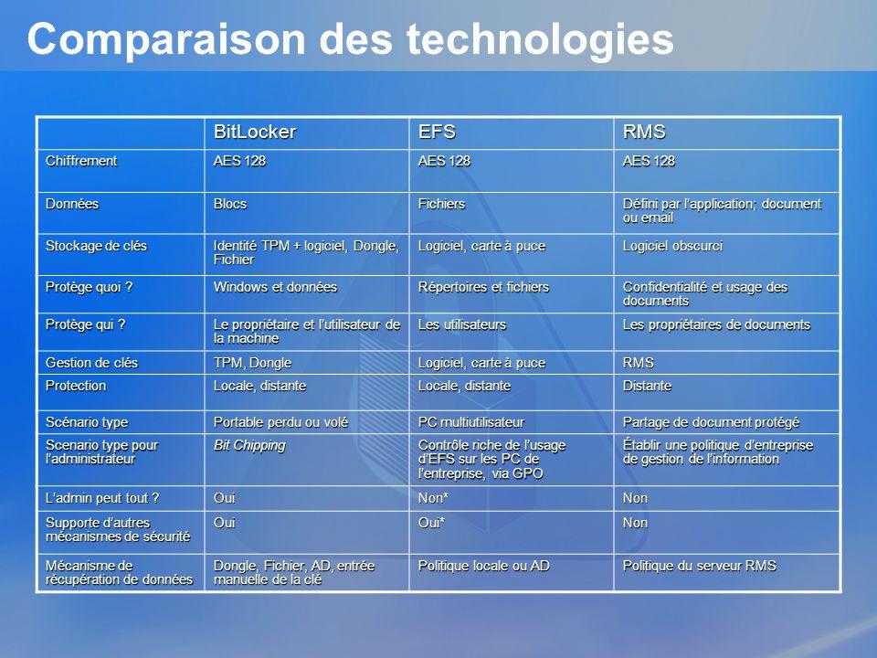 Comparaison des technologies BitLockerEFSRMS Chiffrement AES 128 DonnéesBlocsFichiers Défini par lapplication; document ou email Stockage de clés Iden