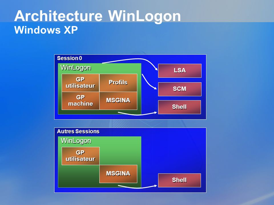 Architecture WinLogon Windows XP Session 0 WinLogon GP utilisateur LSA Shell GP machine Profils MSGINA SCM Autres Sessions WinLogon GP utilisateur She