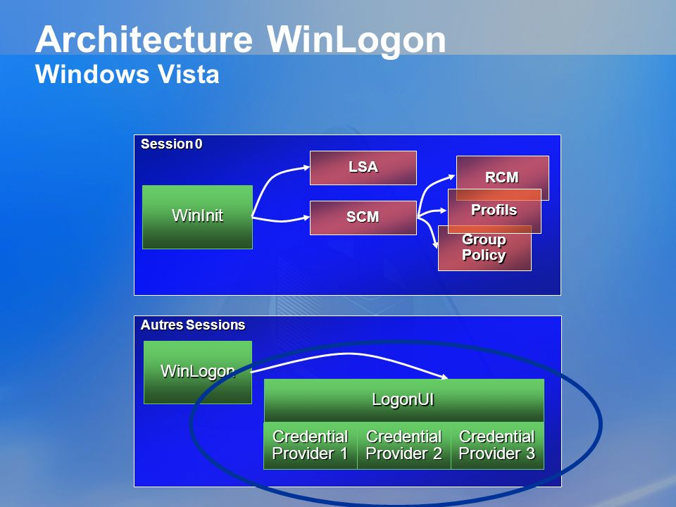 Architecture WinLogon Windows Vista Session 0 WinInit RCM LSA Group Policy Profils SCM Autres Sessions WinLogon LogonUI Credential Provider 1 Credenti