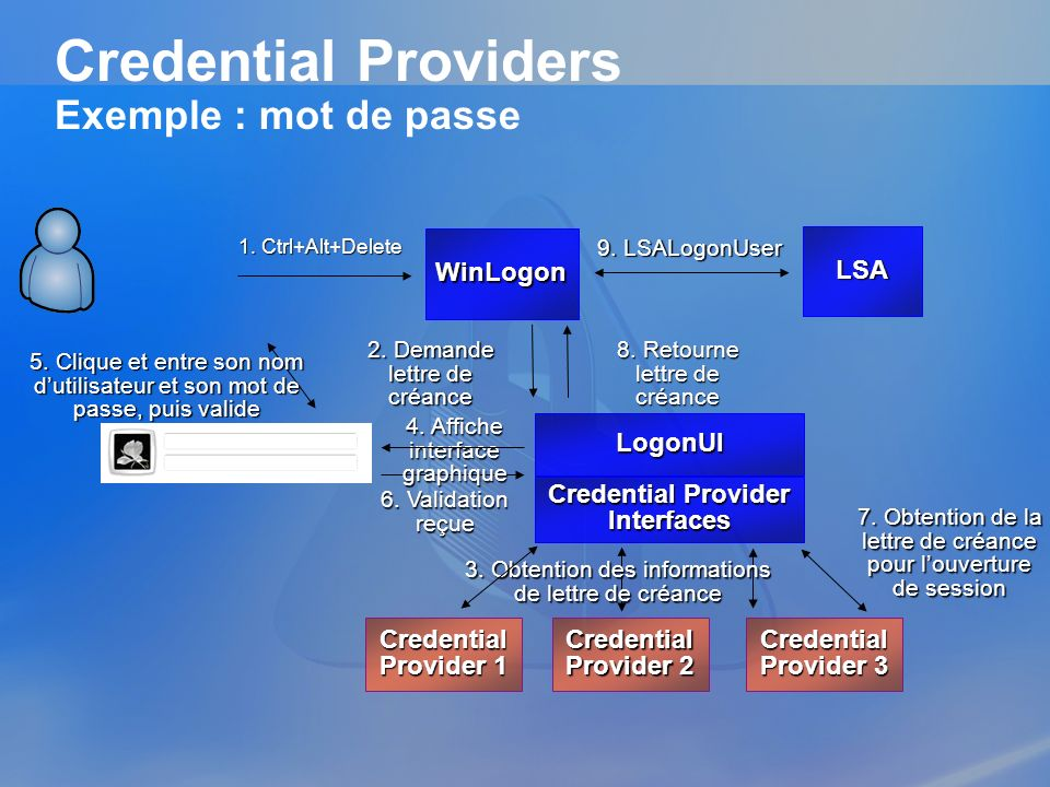 Credential Providers Exemple : mot de passe LSA WinLogon LogonUI Credential Provider Interfaces Credential Provider 2 7. Obtention de la lettre de cré