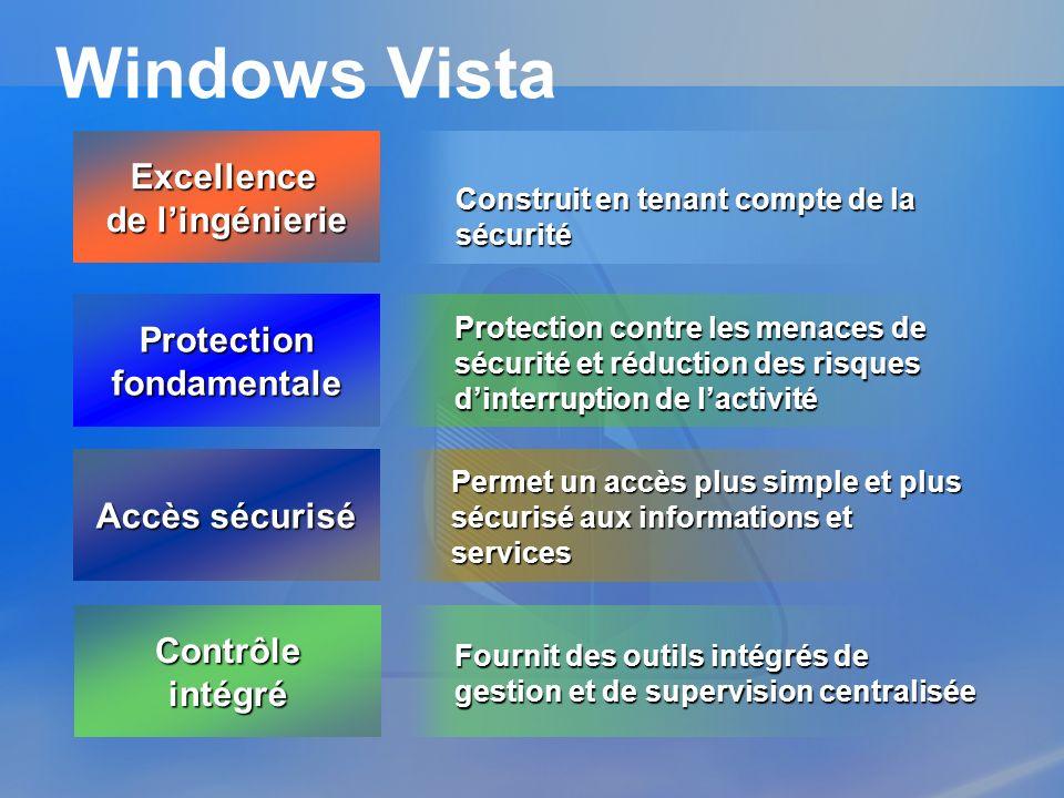 Accès sécurisé Protection fondamentale Excellence de lingénierie Construit en tenant compte de la sécurité Permet un accès plus simple et plus sécuris