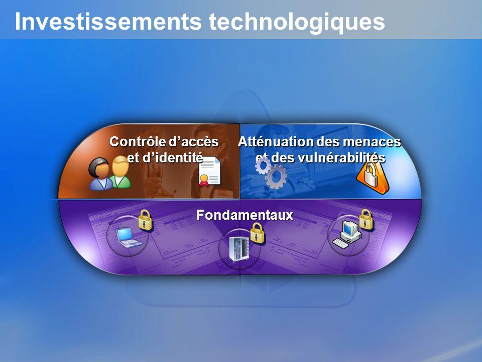Contrôle daccès et didentité Atténuation des menaces et des vulnérabilités Fondamentaux Investissements technologiques
