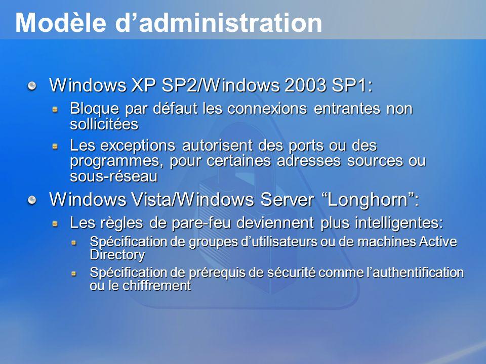 Modèle dadministration Windows XP SP2/Windows 2003 SP1: Bloque par défaut les connexions entrantes non sollicitées Les exceptions autorisent des ports