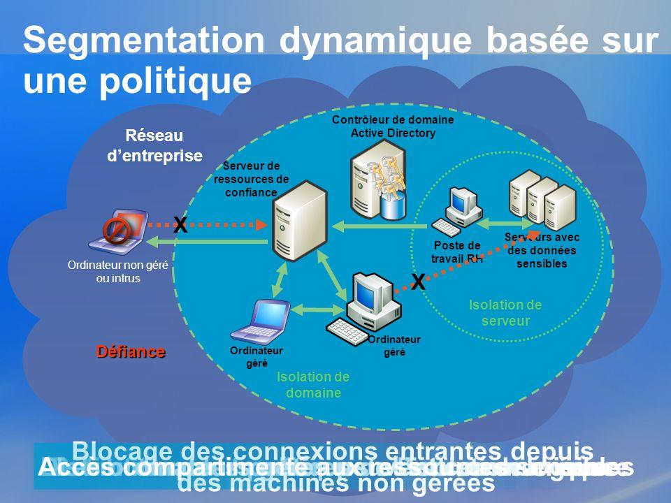 Segmentation dynamique basée sur une politique Défiance Ordinateur non géré ou intrus Isolation de domaine Contrôleur de domaine Active Directory X Is