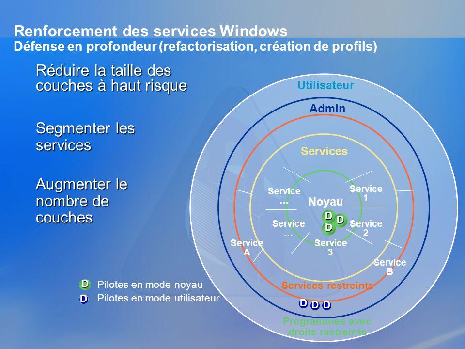 Réduire la taille des couches à haut risque Admin Services D D D Utilisateur Noyau D Pilotes en mode noyau Service 1 Service 2 Service 3 Service … Ser