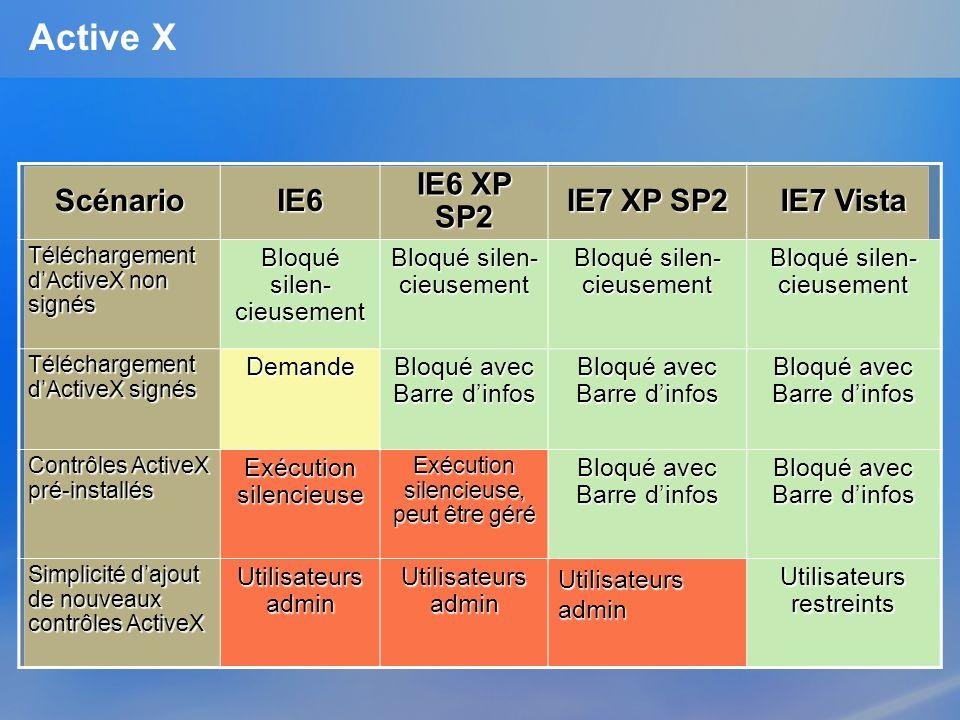 Active X ScénarioIE6 IE6 XP SP2 IE7 XP SP2 IE7 Vista Téléchargement dActiveX non signés Bloqué silen- cieusement Téléchargement dActiveX signés Demand