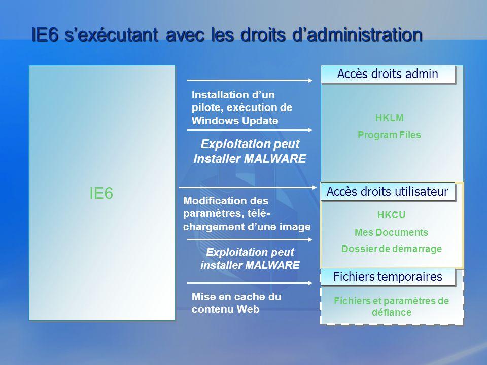 IE6 IE6 sexécutant avec les droits dadministration Installation dun pilote, exécution de Windows Update Modification des paramètres, télé- chargement