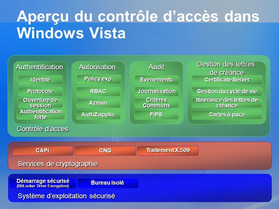 Système dexploitation sécurisé Aperçu du contrôle daccès dans Windows Vista Bureau isolé Démarrage sécurisé (BitLocker Drive Encryption) Contrôle dacc