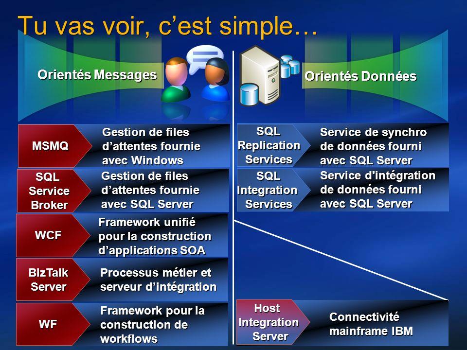 10 Orientés Messages Orientés Données Tu vas voir, cest simple… MSMQ Gestion de files dattentes fournie avec Windows SQLServiceBroker Gestion de files
