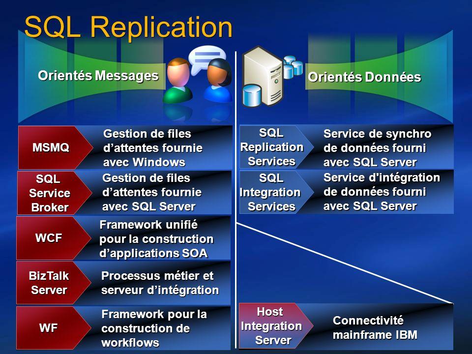 13 Orientés Messages Orientés Données SQL Replication MSMQ Gestion de files dattentes fournie avec Windows SQLServiceBroker Gestion de files dattentes