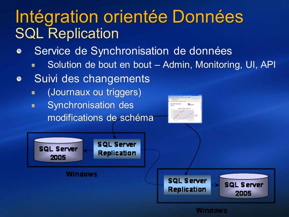 14 Intégration orientée Données SQL Replication Service de Synchronisation de données Solution de bout en bout – Admin, Monitoring, UI, API Suivi des
