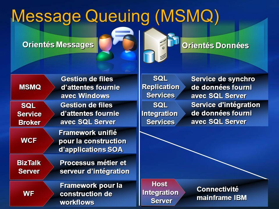 18 Orientés Messages Orientés Données Message Queuing (MSMQ) MSMQ Gestion de files dattentes fournie avec Windows SQLServiceBroker Gestion de files da