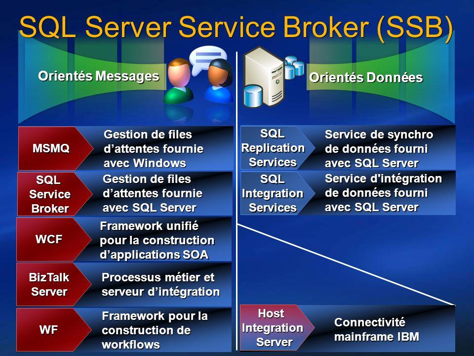 20 Orientés Messages Orientés Données SQL Server Service Broker (SSB) MSMQ Gestion de files dattentes fournie avec Windows SQLServiceBroker Gestion de