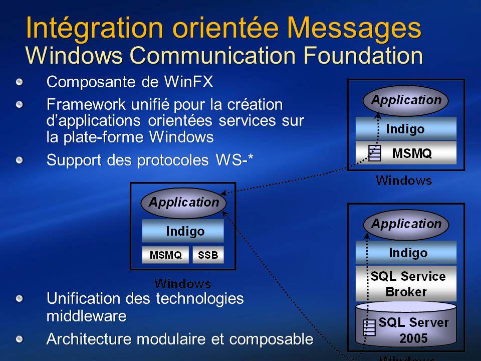 26 Intégration orientée Messages Windows Communication Foundation Composante de WinFX Framework unifié pour la création dapplications orientées servic