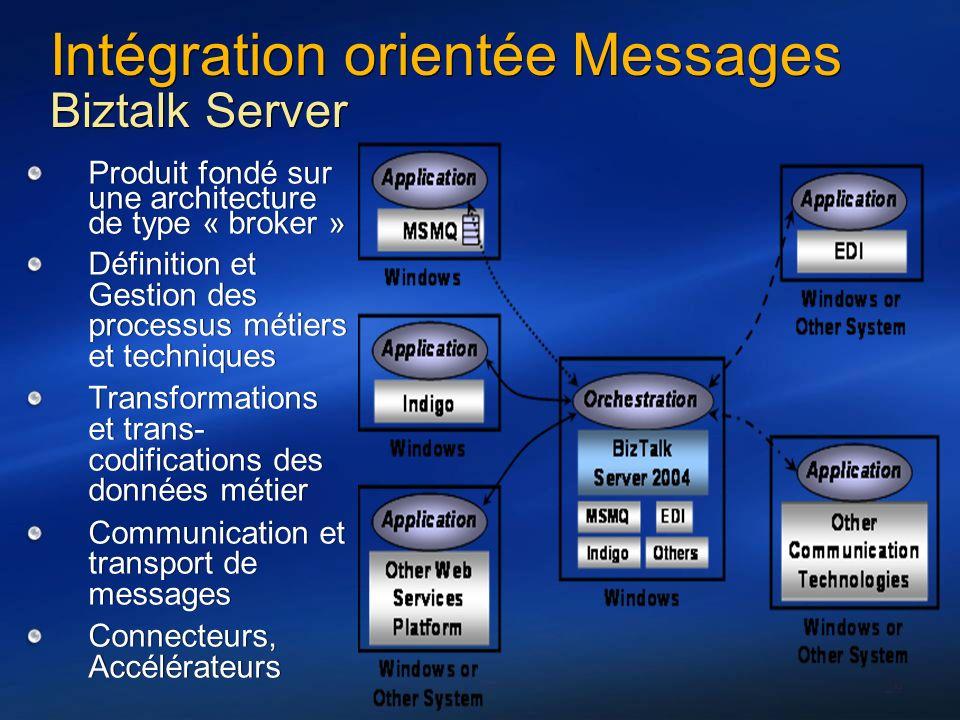 29 Intégration orientée Messages Biztalk Server Produit fondé sur une architecture de type « broker » Définition et Gestion des processus métiers et t