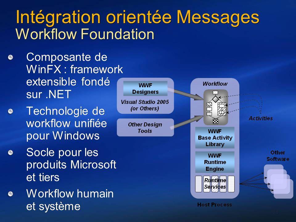 31 Intégration orientée Messages Workflow Foundation Composante de WinFX : framework extensible fondé sur.NET Technologie de workflow unifiée pour Win