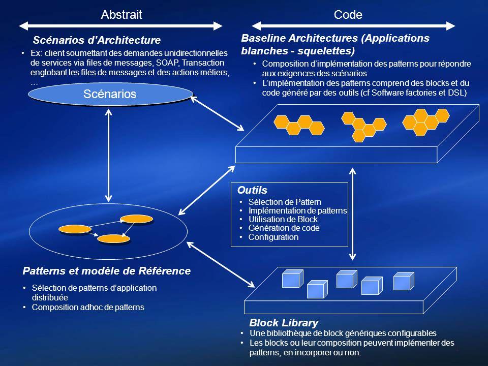 4 Scénarios Baseline Architectures (Applications blanches - squelettes) Patterns et modèle de Référence Block Library Composition dimplémentation des