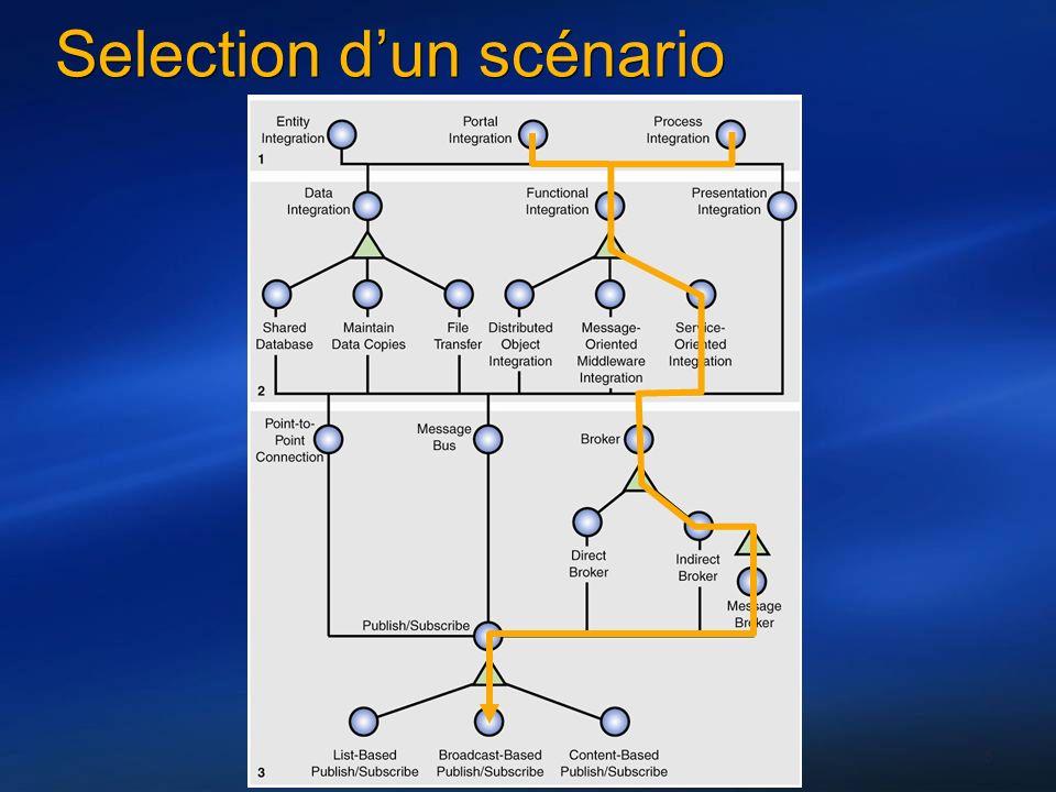 6 Selection dun scénario
