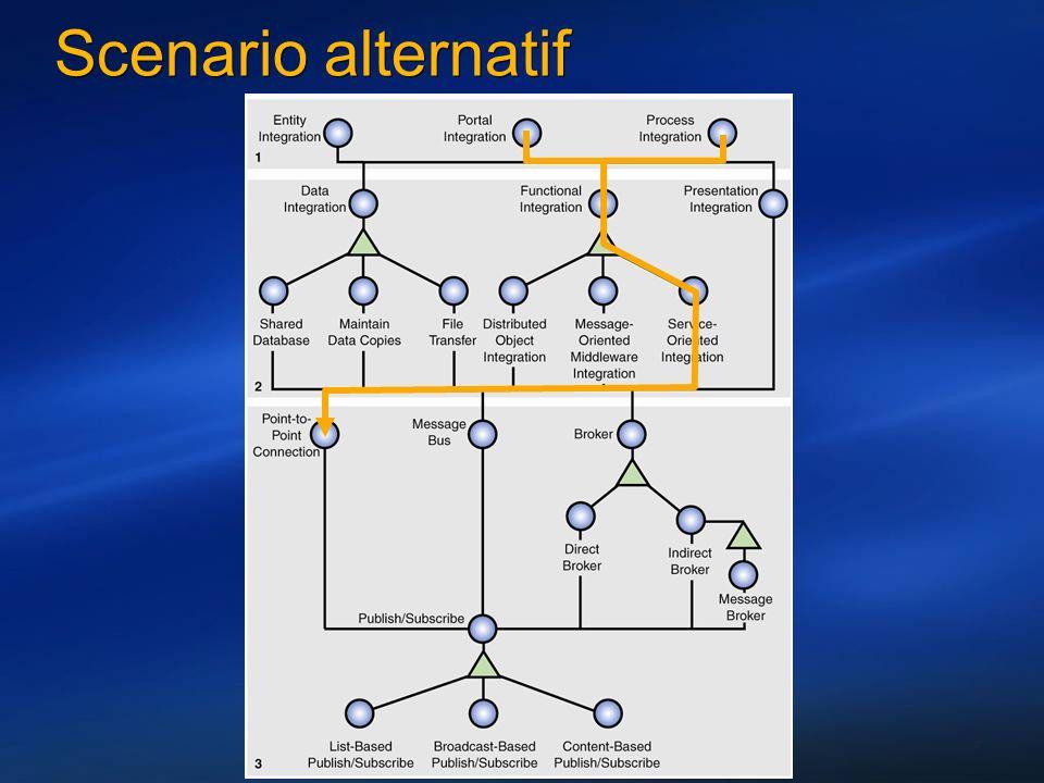 7 Scenario alternatif