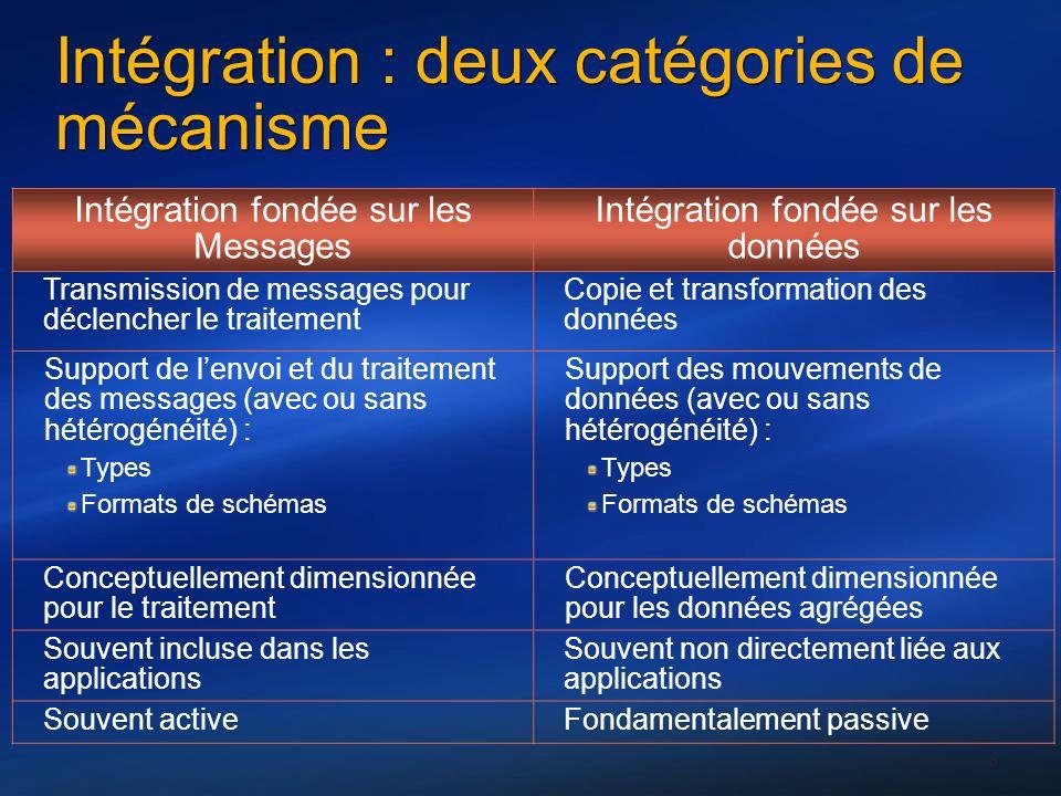 8 Intégration fondée sur les Messages Intégration fondée sur les données Transmission de messages pour déclencher le traitement Copie et transformatio