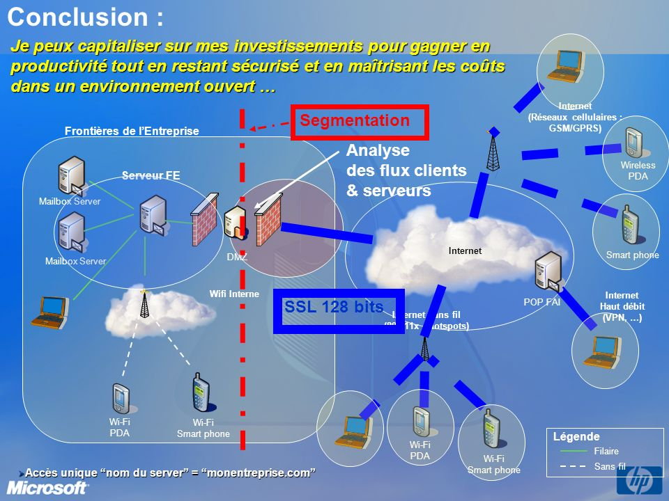 Conclusion : Serveur FE Mailbox Server Internet (Réseaux cellulaires : GSM/GPRS) Filaire Sans fil Légende Wireless PDA Smart phone Wi-Fi PDA Wi-Fi Sma