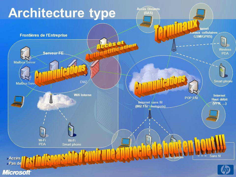 Architecture type Serveur FE Mailbox Server Internet (Réseaux cellulaires : GSM/GPRS) Filaire Sans fil Légende Wireless PDA Smart phone Wi-Fi PDA Wi-F