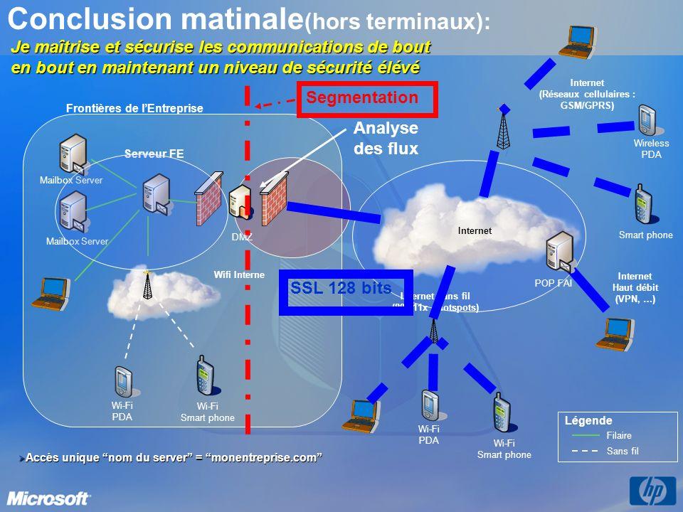 Conclusion matinale (hors terminaux): Serveur FE Mailbox Server Internet (Réseaux cellulaires : GSM/GPRS) Filaire Sans fil Légende Wireless PDA Smart
