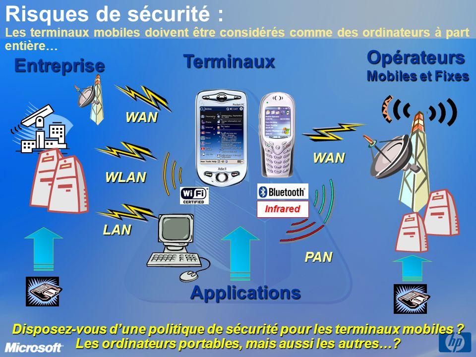 Terminaux Risques de sécurité : Les terminaux mobiles doivent être considérés comme des ordinateurs à part entière…Entreprise Opérateurs Mobiles et Fi