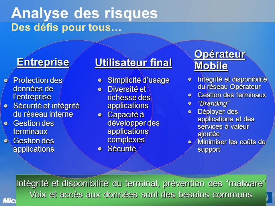 Analyse des risques Des défis pour tous… Opérateur Mobile Utilisateur final Entreprise Protection des données de lentreprise Sécurité et intégrité du