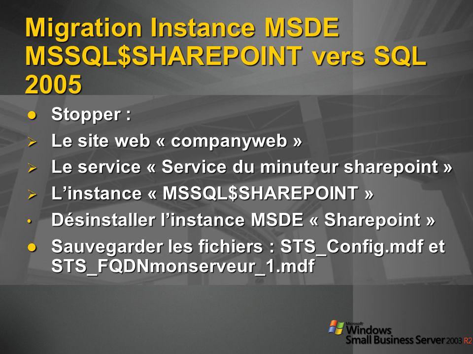 Stopper : Stopper : Le site web « companyweb » Le site web « companyweb » Le service « Service du minuteur sharepoint » Le service « Service du minute