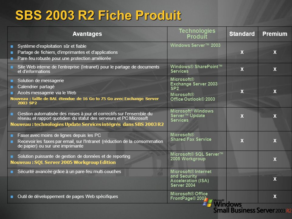 SBS 2003 R2 Fiche Produit Avantages Technologies Produit StandardPremium Système dexploitation sûr et fiable Partage de fichiers, dimprimantes et dapplications Pare-feu robuste pour une protection améliorée Windows Server 2003 XX Site Web interne de lentreprise (Intranet) pour le partage de documents et dinformations Windows® SharePoint Services XX Solution de messagerie Calendrier partagé Accès messagerie via le Web Nouveau : taille de BAL étendue de 16 Go to 75 Go avec Exchange Server 2003 SP2 Microsoft® Exchange Server 2003 SP2 Microsoft® Office Outlook® 2003 XX Gestion automatisée des mises à jour et correctifs sur lensemble du réseau et rapport quotidien du statut des serveurs et PC Microsoft Nouveau : technologies Update Services intégrés dans SBS 2003 R2 Microsoft ® Windows Server Update Services XX Faxer avec moins de lignes depuis les PC Recevoir les faxes par email, sur lIntranet (réduction de la consommation de papier) ou sur une imprimante Microsoft® Shared Fax Service XX Solution puissante de gestion de données et de reporting Nouveau : SQL Server 2005 Workgroup Edition Microsoft® SQL Server 2005 Workgroup X Sécurité avancée grâce à un pare-feu multi-couchesMicrosoft® Internet and Security Acceleration (ISA) Server 2004 X Outil de développement de pages Web spécifiques Microsoft® Office FrontPage® 2003 X
