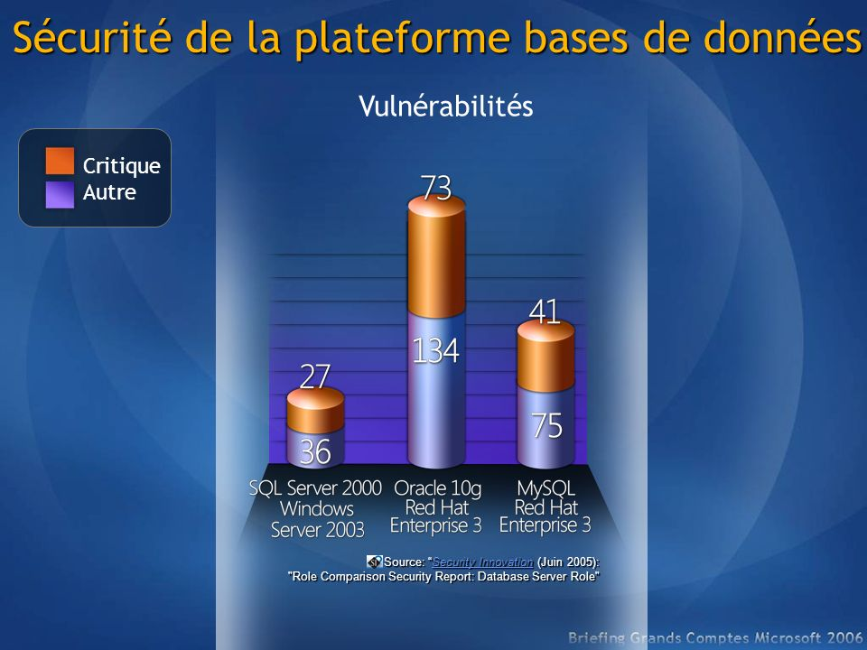 Source: Security Innovation (Juin 2005):