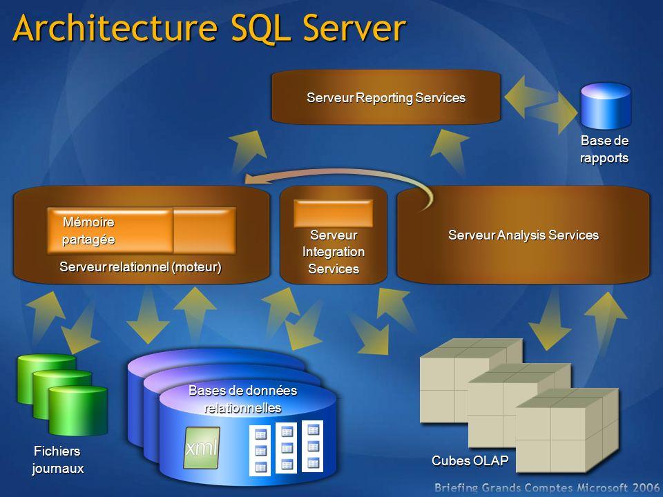 Architecture SQL Server Bases de données relationnelles Fichiersjournaux Serveur relationnel (moteur) Mémoirepartagée Serveur Reporting Services Base de rapports ServeurIntegrationServices Cubes OLAP Serveur Analysis Services