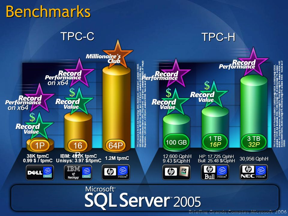 TPC-C results to the left: Dell PowerEdge 2800, 38,028 tpmC, 0.99 $/tpmC, available 11/8/05; IBM eServer xSeries 460 16P c/s, 492,307 tpmC, 6.37 $/tpm