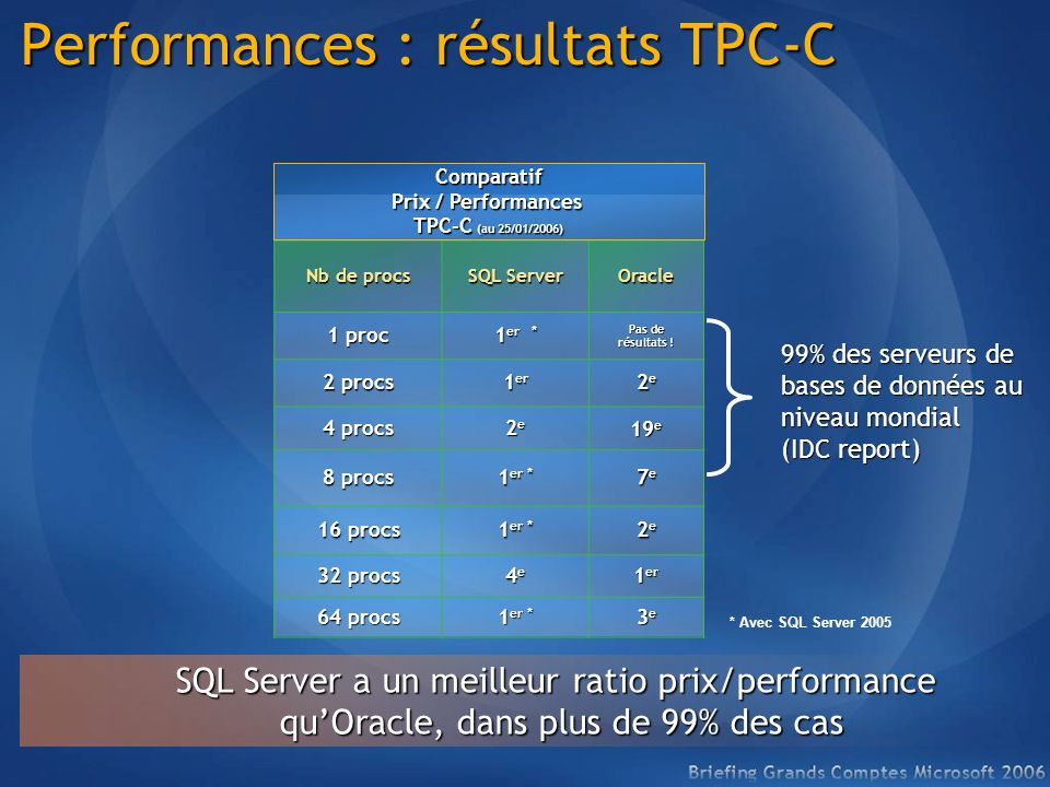 Nb de procs SQL Server Oracle 1 proc 1 er * Pas de résultats .