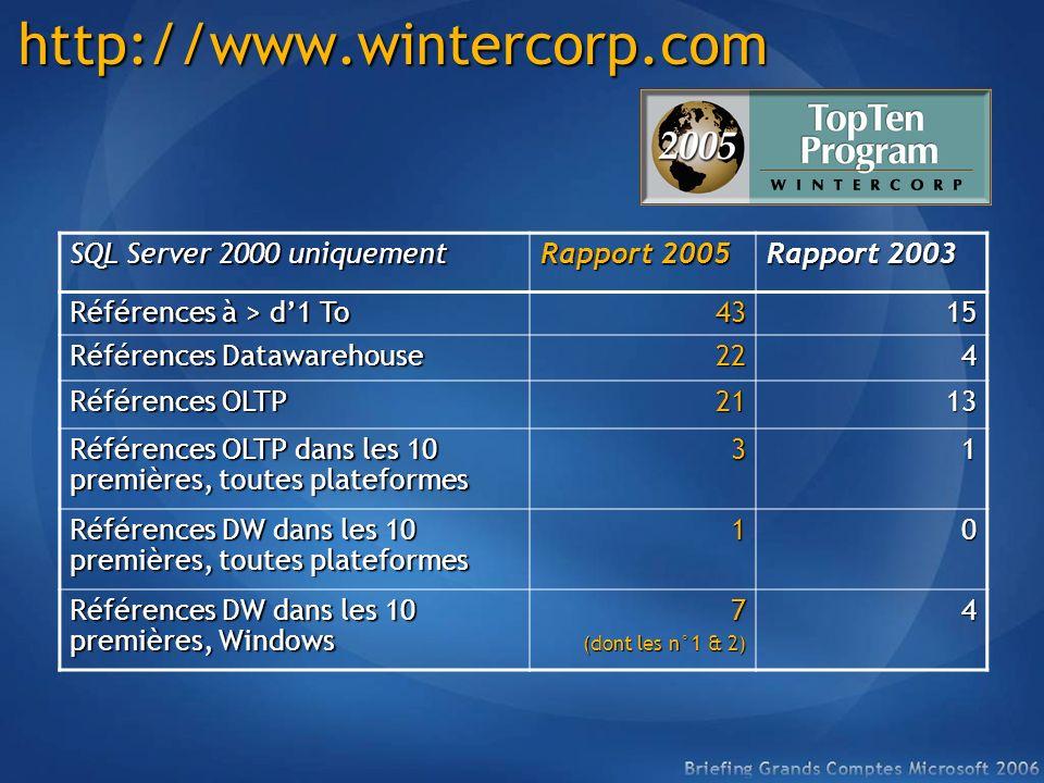 http://www.wintercorp.com SQL Server 2000 uniquement Rapport 2005 Rapport 2003 Références à > d1 To 4315 Références Datawarehouse 224 Références OLTP 2113 Références OLTP dans les 10 premières, toutes plateformes 31 Références DW dans les 10 premières, toutes plateformes 10 Références DW dans les 10 premières, Windows 7 (dont les n°1 & 2) 4