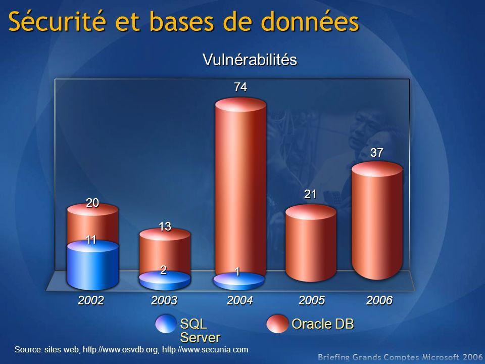 7413 21 37 20 Vulnérabilités Source: sites web, http://www.osvdb.org, http://www.secunia.com 2002200320042005 SQL Server Oracle DB 112 1 Sécurité et bases de données 2006