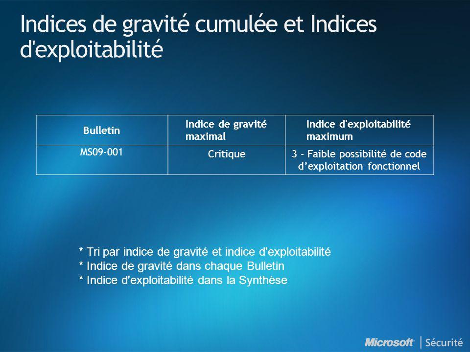 MS09-001 : Introduction NuméroTitre Indice de gravité maximal Produits affectés MS09-001 Des vulnérabilités dans SMB pourraient permettre l exécution de code à distance (958687) Critique Toutes versions de Windows et de Windows Server (incl.