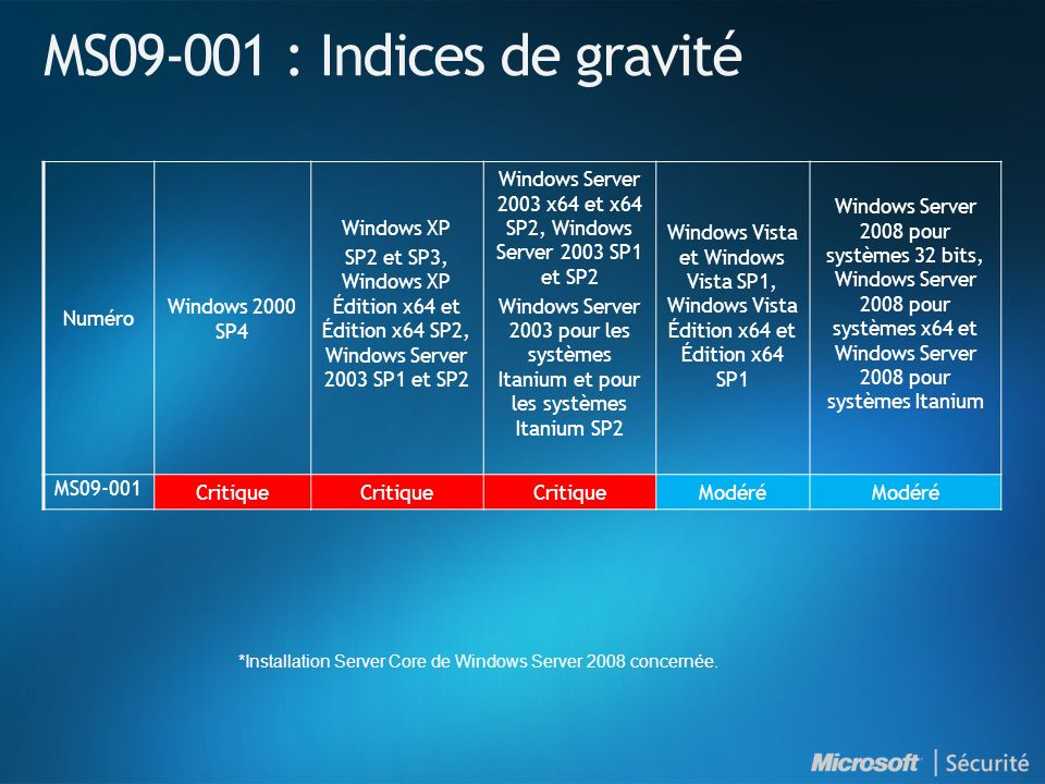 MS09-001 : Indices de gravité Numéro Windows 2000 SP4 Windows XP SP2 et SP3, Windows XP Édition x64 et Édition x64 SP2, Windows Server 2003 SP1 et SP2 Windows Server 2003 x64 et x64 SP2, Windows Server 2003 SP1 et SP2 Windows Server 2003 pour les systèmes Itanium et pour les systèmes Itanium SP2 Windows Vista et Windows Vista SP1, Windows Vista Édition x64 et Édition x64 SP1 Windows Server 2008 pour systèmes 32 bits, Windows Server 2008 pour systèmes x64 et Windows Server 2008 pour systèmes Itanium MS09-001 Critique Modéré *Installation Server Core de Windows Server 2008 concernée.