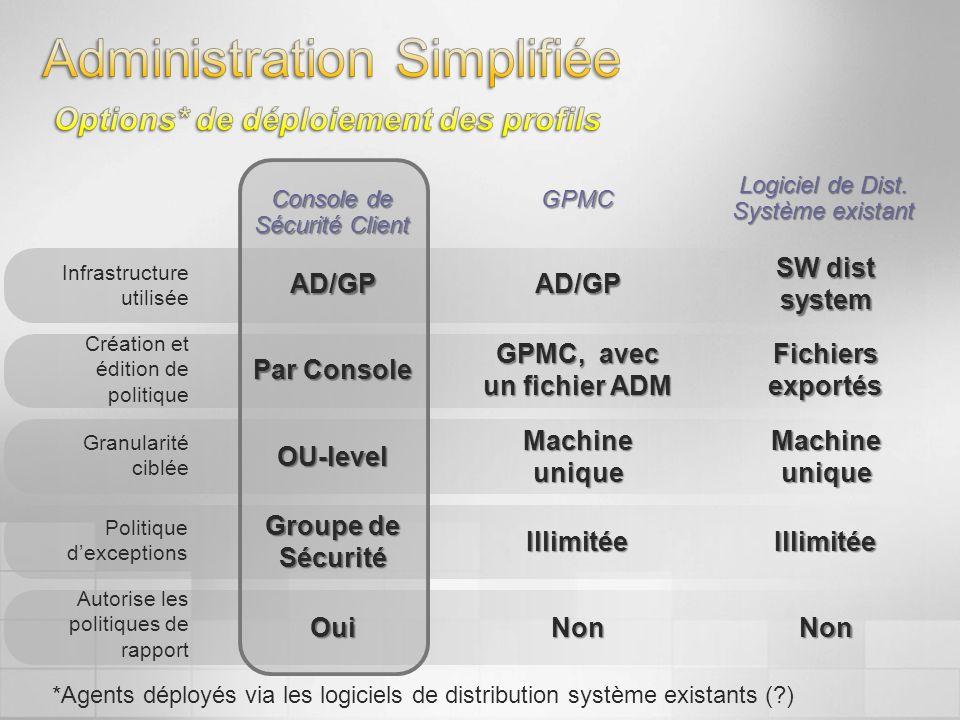 *Agents déployés via les logiciels de distribution système existants (?) Console de Sécurité Client GPMC Logiciel de Dist. Système existant Infrastruc