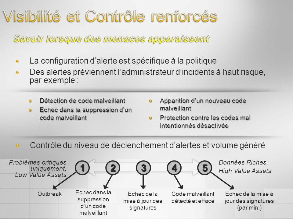 La configuration dalerte est spécifique à la politique Des alertes préviennent ladministrateur dincidents à haut risque, par exemple : Contrôle du niv