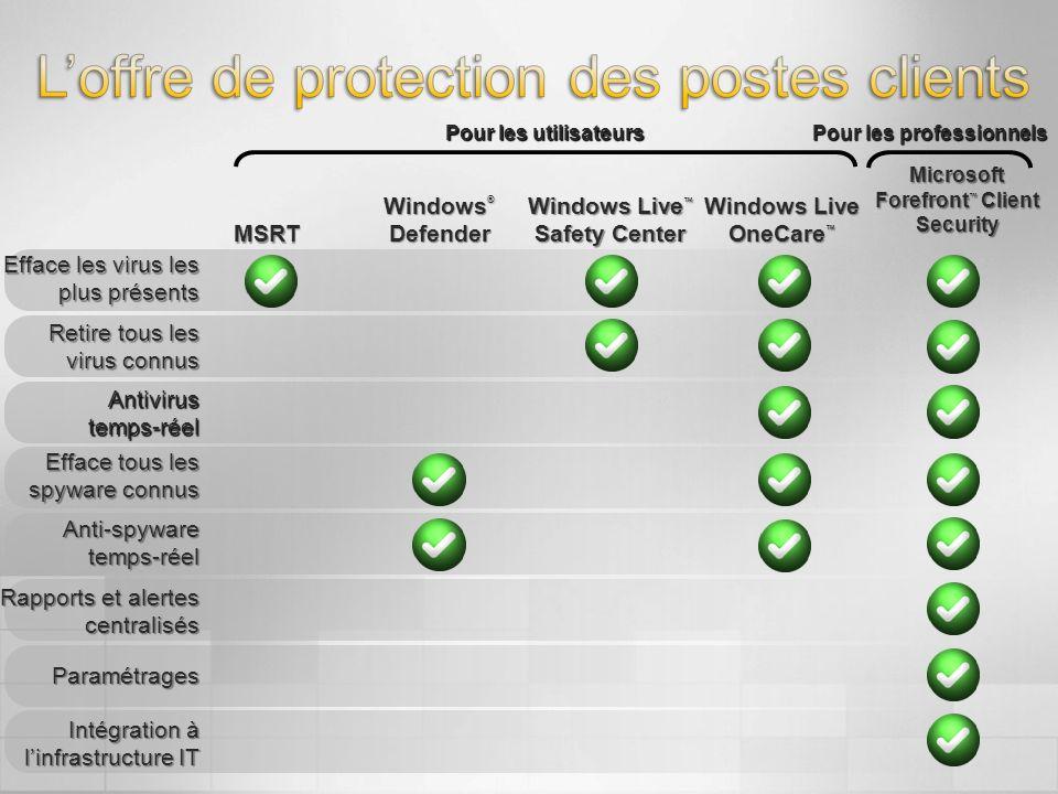 Efface les virus les plus présents Retire tous les virus connus Antivirus temps-réel Efface tous les spyware connus Anti-spyware temps-réel Rapports e
